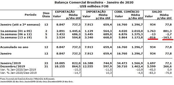 Exportações em queda voltam a ameaçar fluxo cambial em janeiro